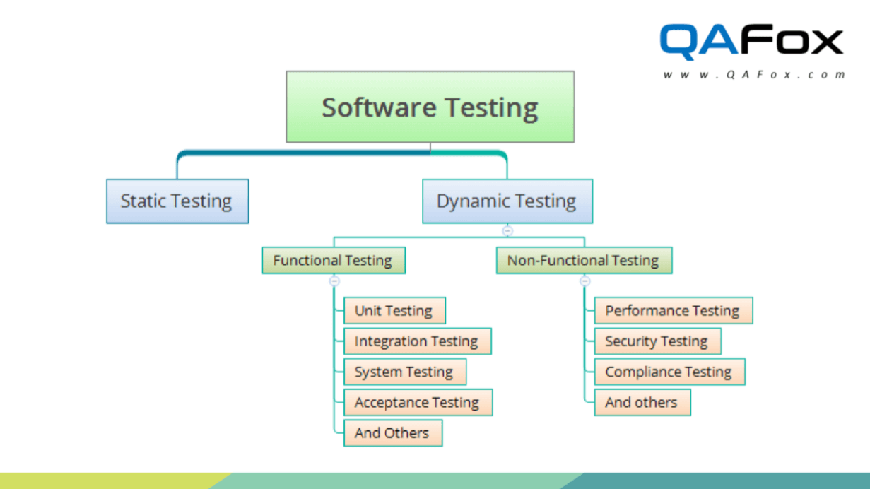 What Is Dynamic Testing