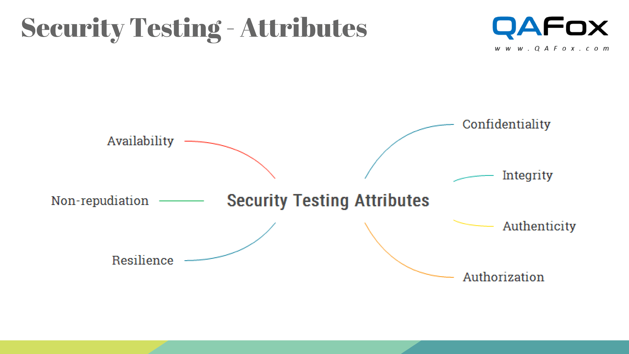Security Testing Attributes