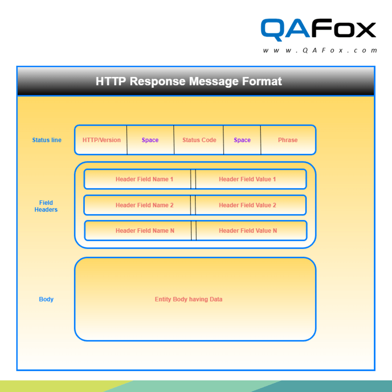 Security Testing - HTTP Response Message Format