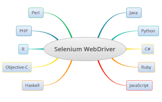 Different Programming Languages Supported By Selenium WebDriver