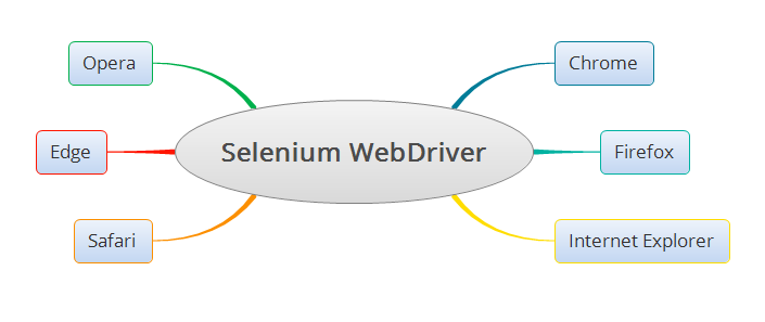 Selenium WebDriver and Browsers Support