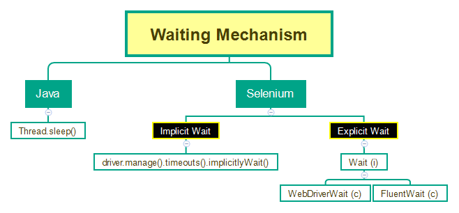 Different types of Waiting Mechanism in Selenium WebDriver