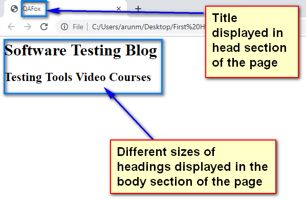 HTML for Selenium - Headings displayed in Body Section