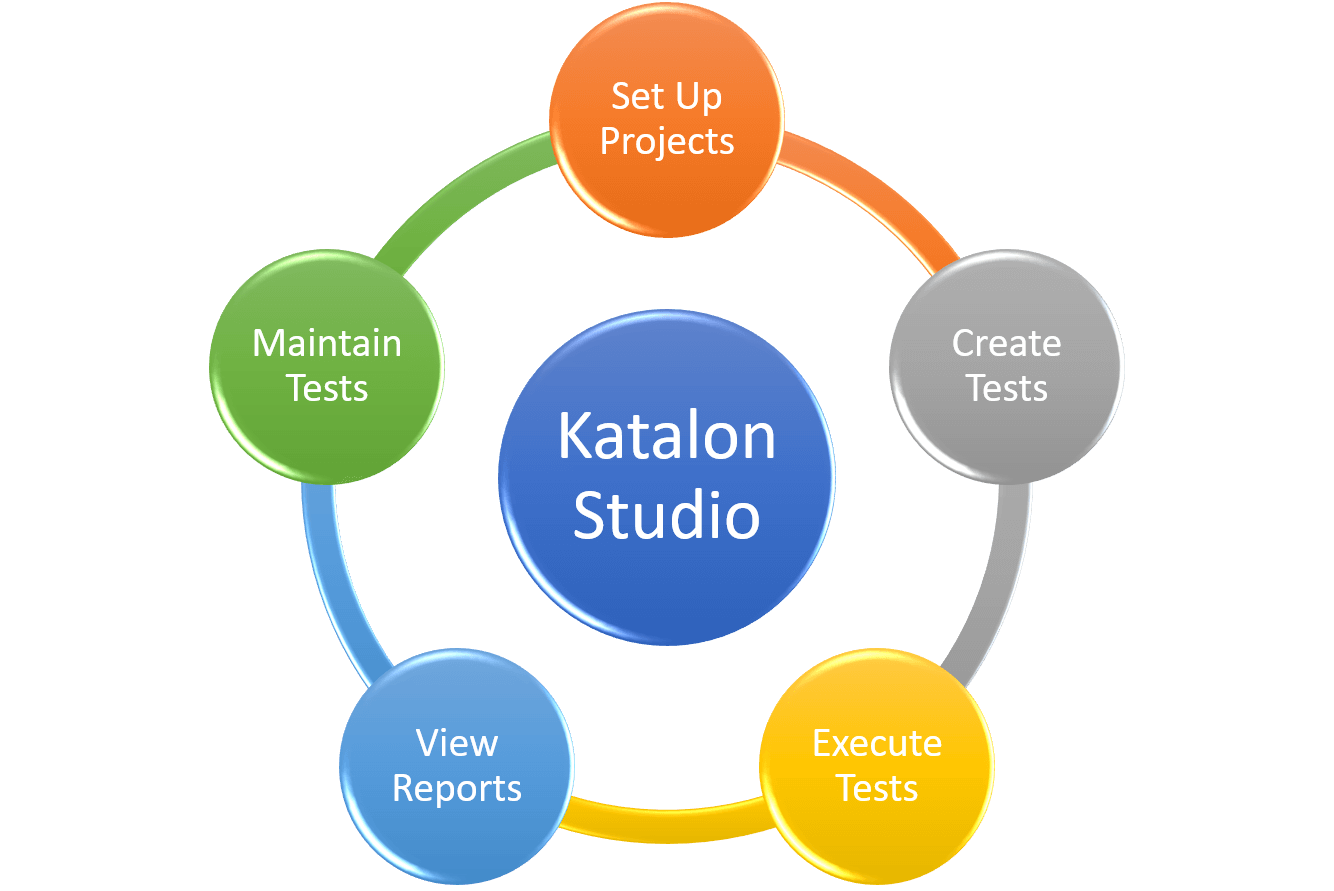 Katalon Studio Features