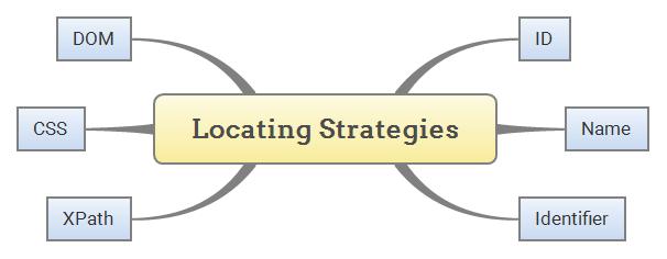Selenium IDE - Locating Strategies
