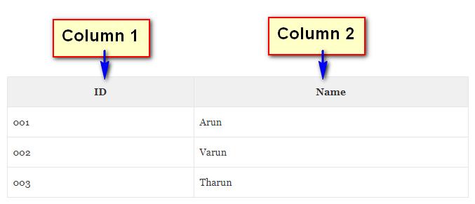 Table - Columns