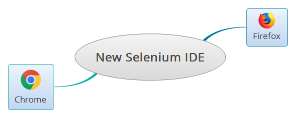 New Selenium IDE and Browsers Support