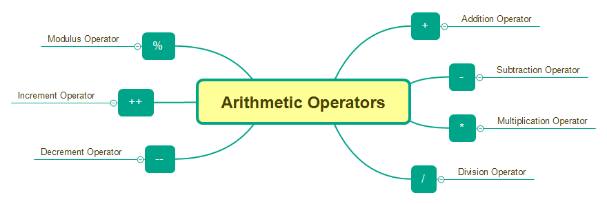 Arithmetic Operators - Types