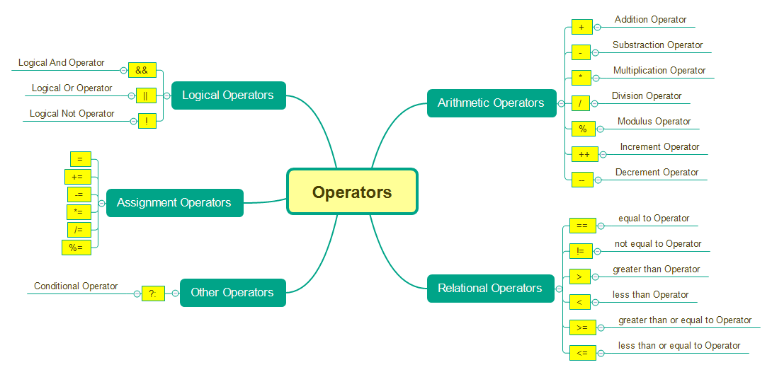 Operators in Java - Different Types