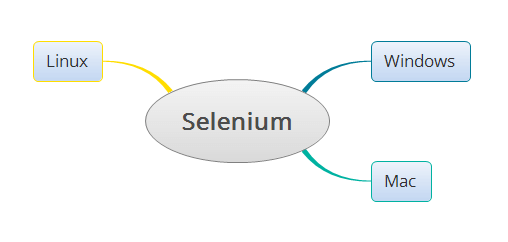 Different Operating Systems supported by Selenium