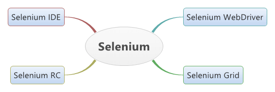 Different Components or Tools of Selenium