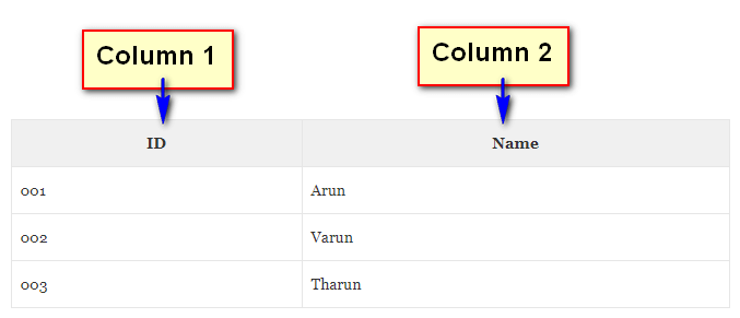 Table - Columns